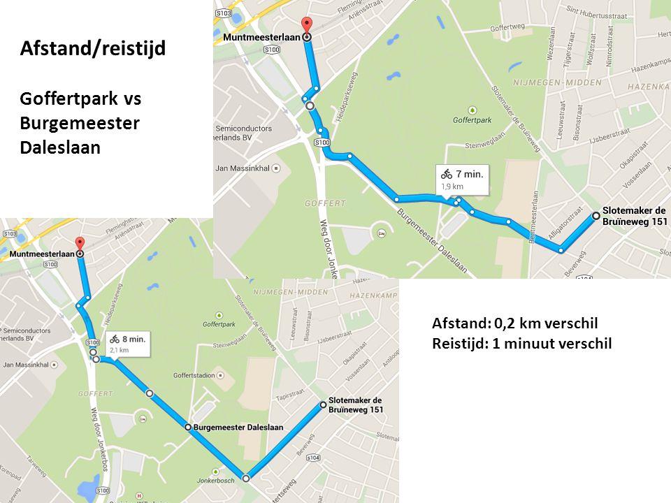 Afstand/reistijd Goffertpark vs Burgemeester Daleslaan Afstand: 0,2 km verschil Reistijd: 1 minuut verschil