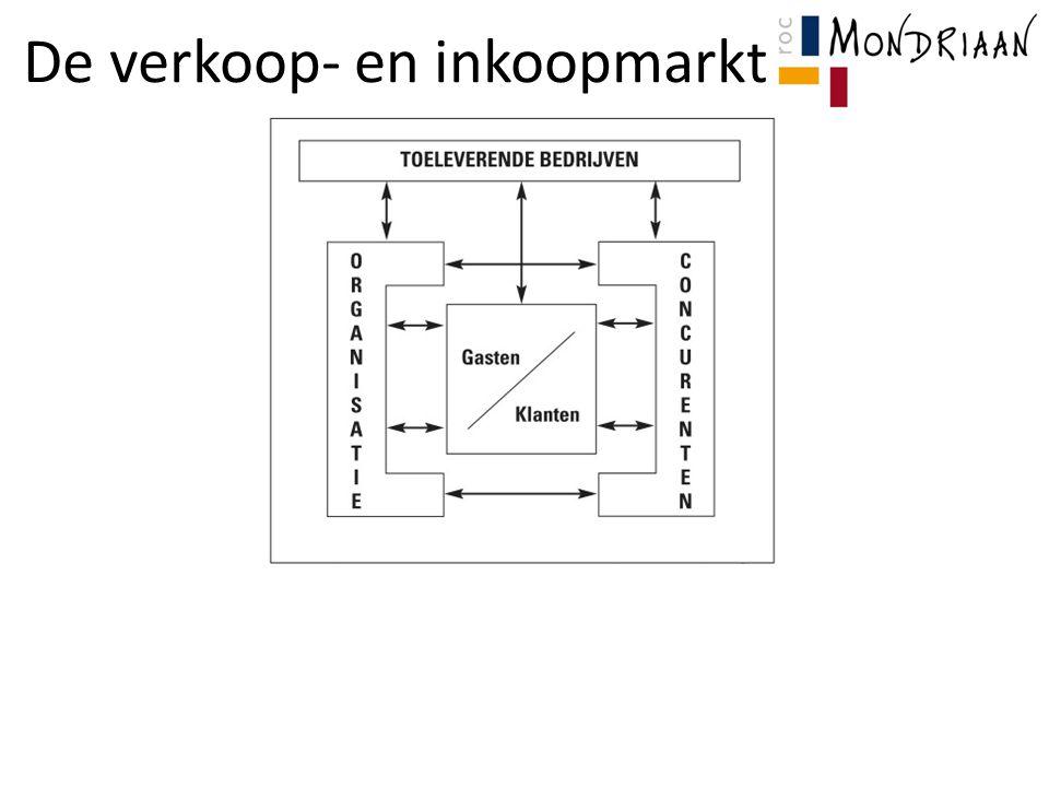De verkoop- en inkoopmarkt