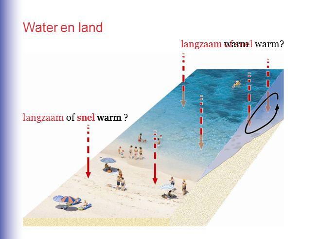 langzaam of snel warm? langzaam warm snel warm Water en land