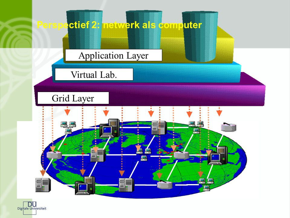 Virtual Lab. Application Layer Grid Layer Perspectief 2: netwerk als computer