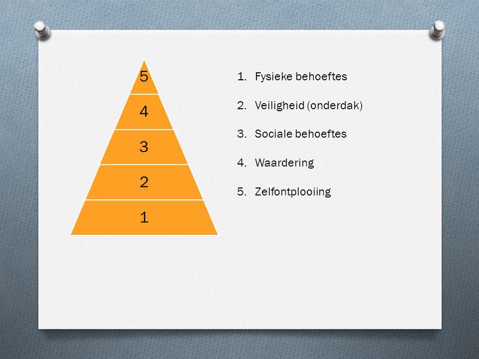 5 4 3 2 1 1.Fysieke behoeftes 2.Veiligheid (onderdak) 3.Sociale behoeftes 4.Waardering 5.Zelfontplooiing