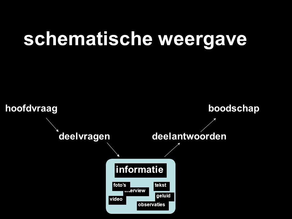 schematische weergave hoofdvraag deelvragen informatie video observaties interview tekstfoto's geluid deelantwoorden boodschap