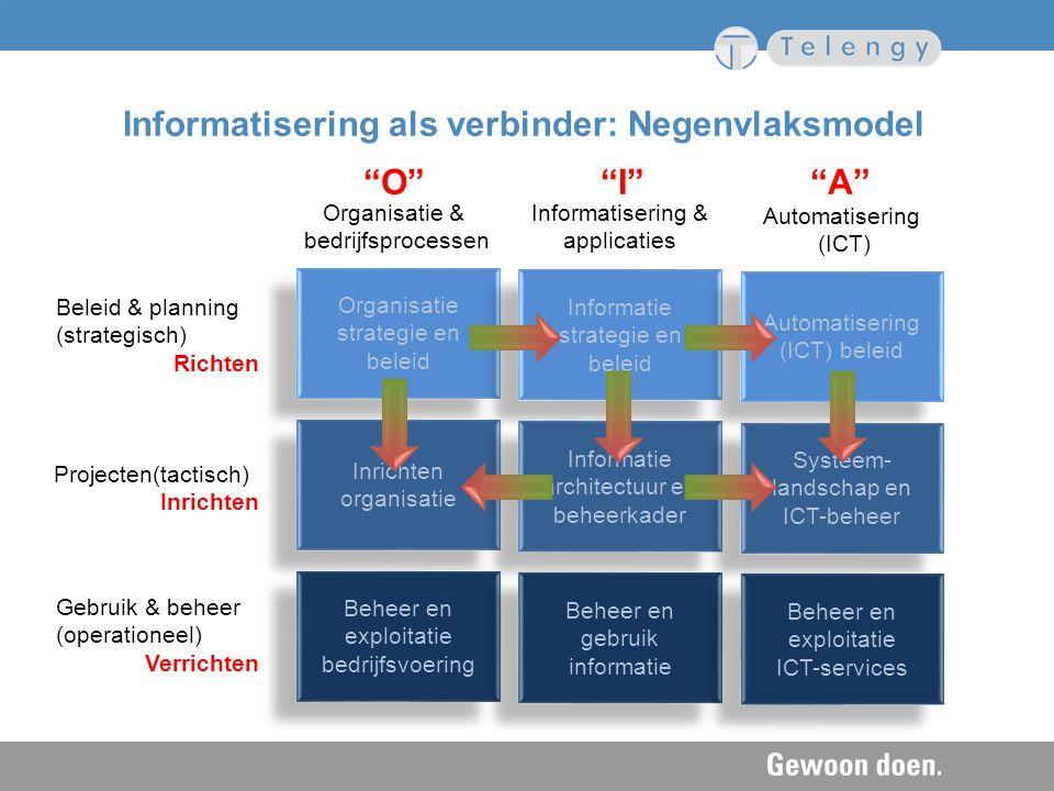 Organisatie & bedrijfsprocessen Informatisering & applicaties Automatisering (ICT) Beleid & planning (strategisch) Richten Organisatie strategie en be