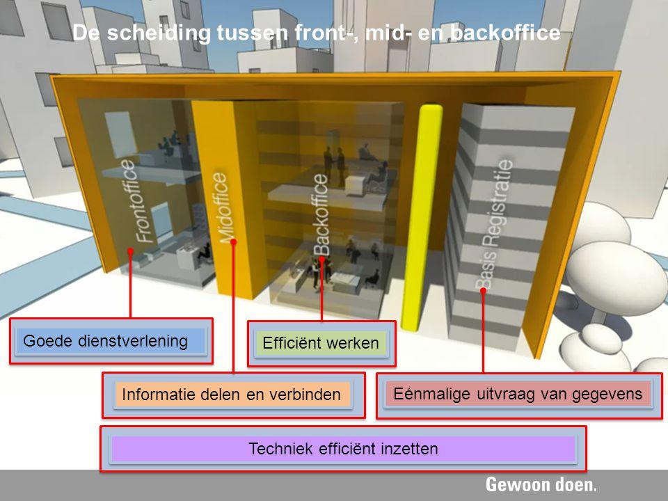 Goede dienstverlening Efficiënt werken Informatie delen en verbinden Eénmalige uitvraag van gegevens Techniek efficiënt inzetten De scheiding tussen f