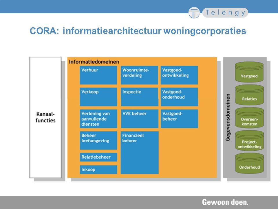 CORA: informatiearchitectuur woningcorporaties