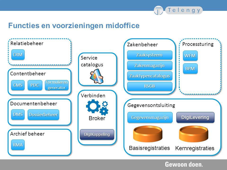 Documentenbeheer Zakenbeheer Gegevensontsluiting Contentbeheer Relatiebeheer CMSCMSPDCPDCFormulierengeneratorFormulierengenerator CRMCRM DMSDMS Servic
