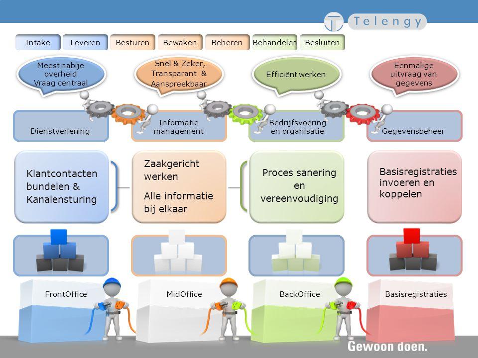 FrontOfficeBasisregistraties IntakeLeverenBesturenBewakenBeherenBehandelenBesluiten BackOfficeMidOffice Dienstverlening Informatie management Bedrijfs