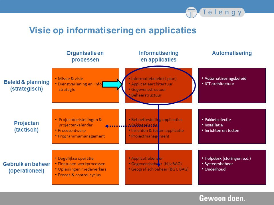 Visie op informatisering en applicaties Organisatie en processen Informatisering en applicaties Automatisering Gebruik en beheer (operationeel) Projec