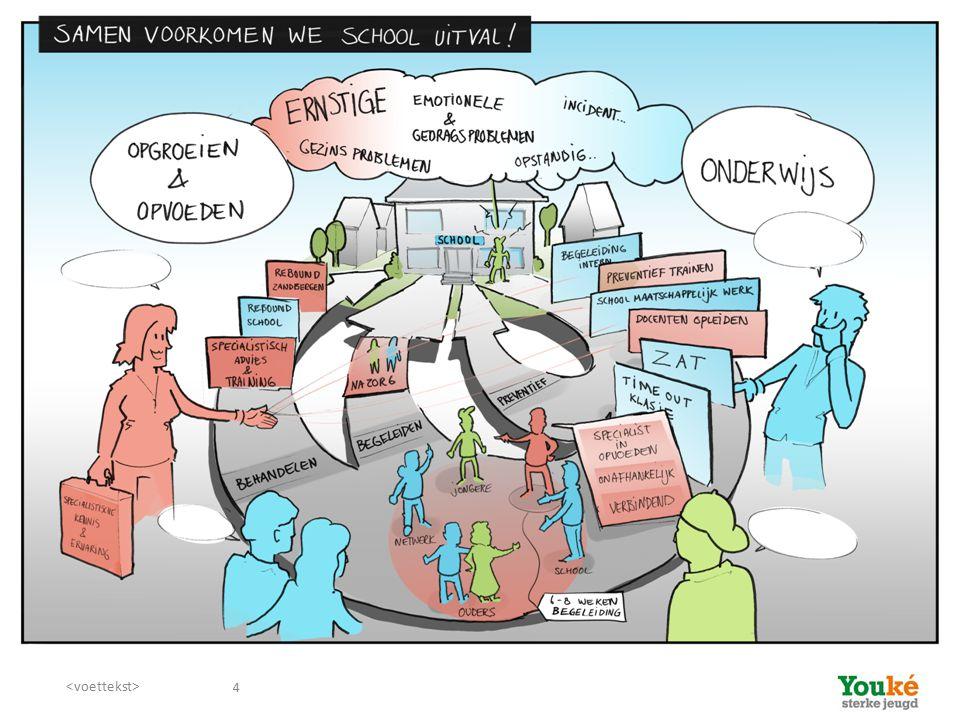 4 Inhoud workshop 1. Korte inleiding: jeugdzorg en (passend) onderwijs 2. Drie voorbeelden uit de praktijk uit Eemland en 't Gooi 3. Vragen over de vo