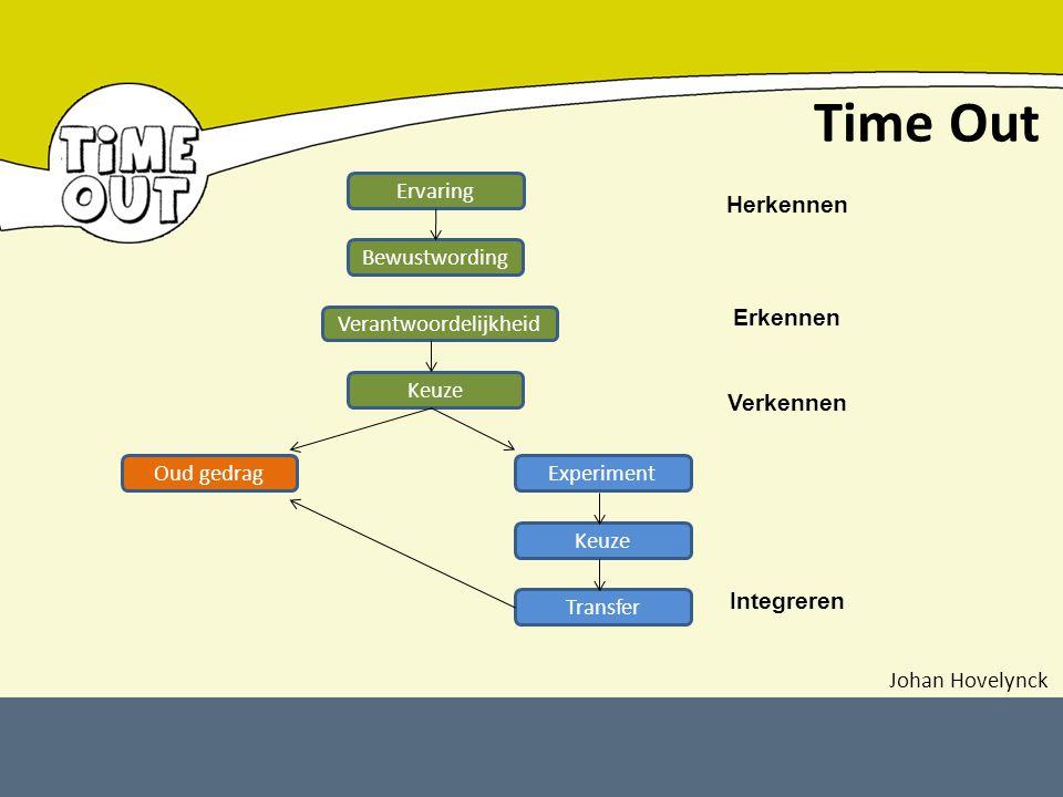 Time Out Ervaring Bewustwording Verantwoordelijkheid Keuze Oud gedragExperiment Keuze Transfer Herkennen Erkennen Verkennen Integreren Johan Hovelynck