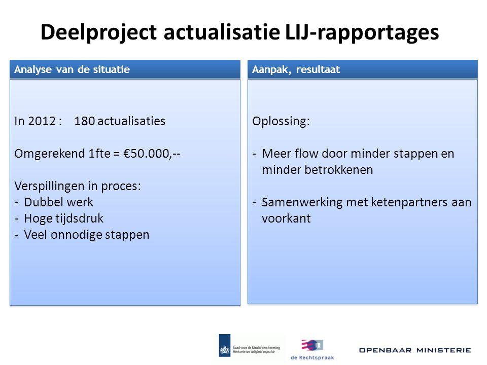 Deelproject actualisatie LIJ-rapportages In 2012 : 180 actualisaties Omgerekend 1fte = €50.000,-- Verspillingen in proces: -Dubbel werk -Hoge tijdsdru