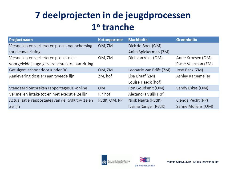 7 deelprojecten in de jeugdprocessen 1 e tranche ProjectnaamKetenpartnerBlackbeltsGreenbelts Versnellen en verbeteren proces van schorsing tot nieuwe