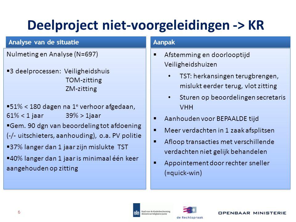 Deelproject niet-voorgeleidingen -> KR Nulmeting en Analyse (N=697)  3 deelprocessen: Veiligheidshuis TOM-zitting ZM-zitting  51% 1jaar  Gem. 90 dg
