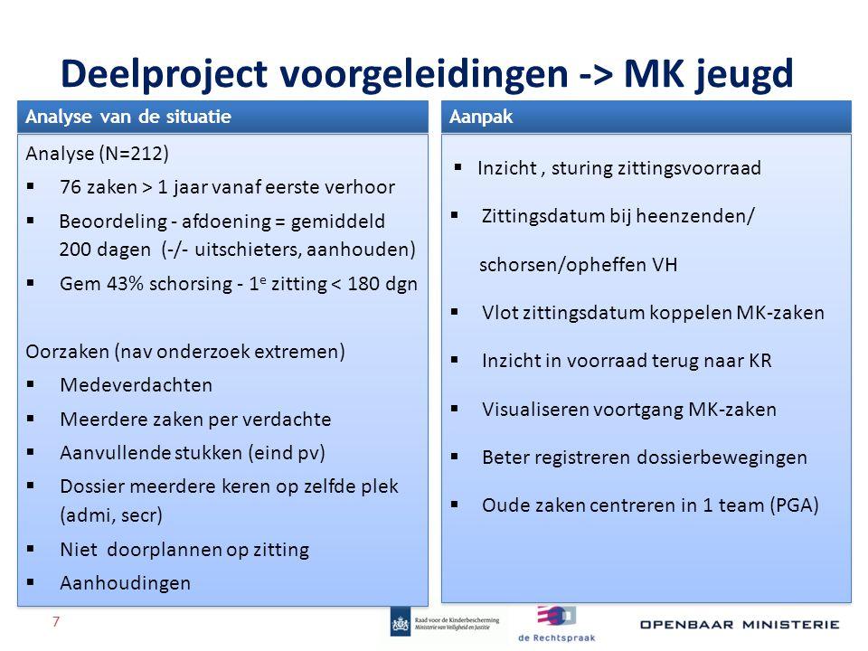 Deelproject voorgeleidingen -> MK jeugd Analyse (N=212)  76 zaken > 1 jaar vanaf eerste verhoor  Beoordeling - afdoening = gemiddeld 200 dagen (-/-