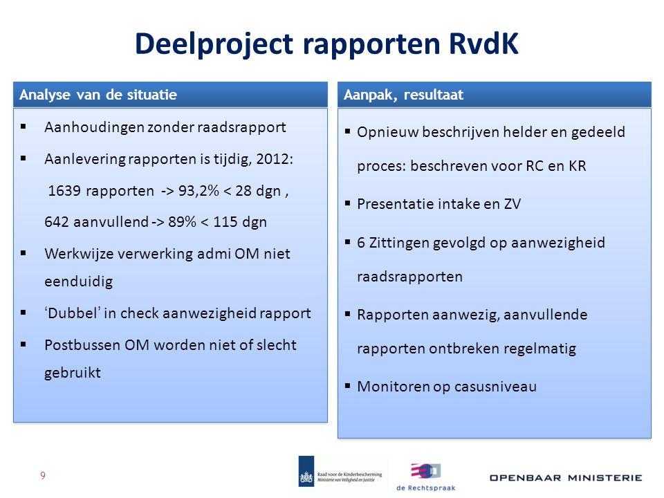 Deelproject rapporten RvdK  Aanhoudingen zonder raadsrapport  Aanlevering rapporten is tijdig, 2012: 1639 rapporten -> 93,2% < 28 dgn, 642 aanvullen