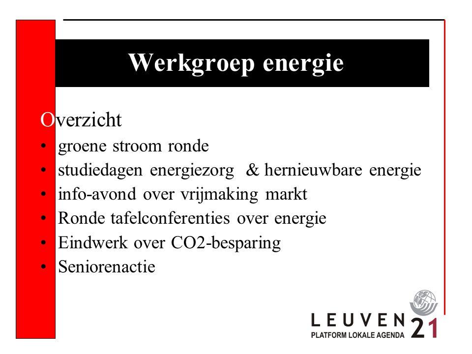 Werkgroep energie Overzicht groene stroom ronde studiedagen energiezorg & hernieuwbare energie info-avond over vrijmaking markt Ronde tafelconferenties over energie Eindwerk over CO2-besparing Seniorenactie