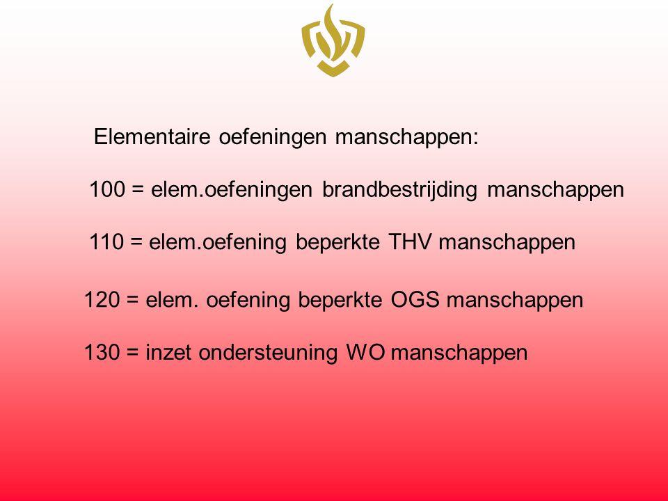 www. Brandweerkennisnet.nl Login: oefenbankhvdf Wachtwoord: oefen764