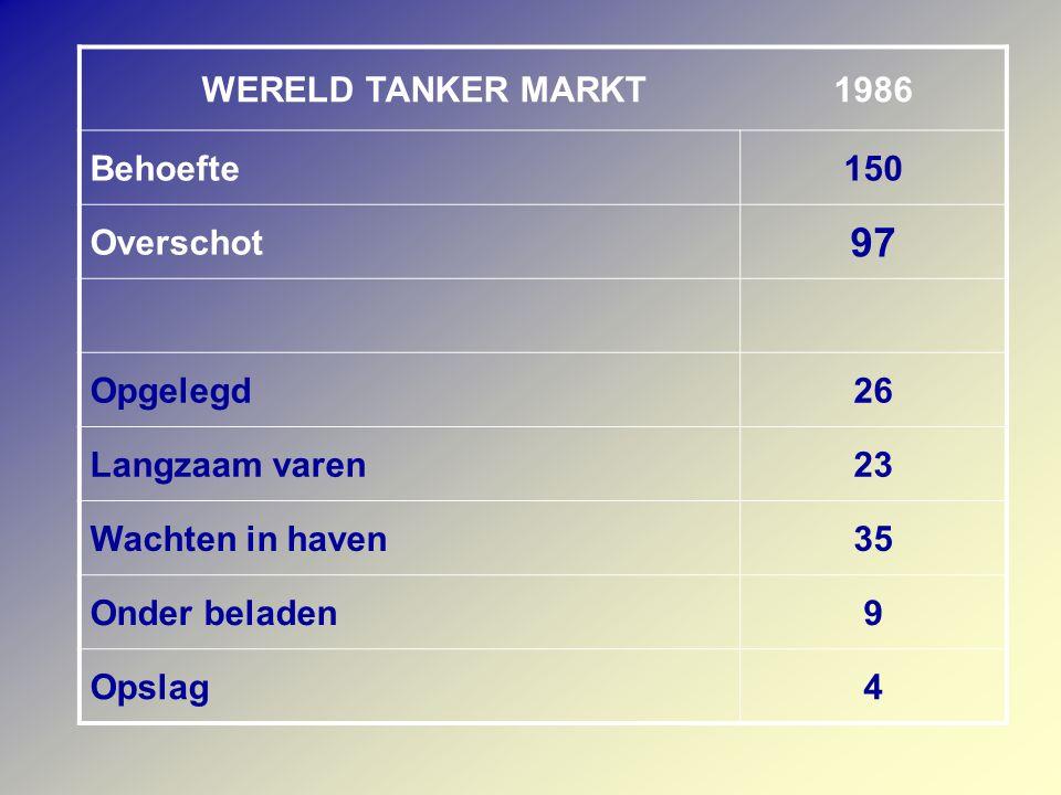 WERELD TANKER MARKT1986 Behoefte150 Overschot 97 Opgelegd26 Langzaam varen23 Wachten in haven35 Onder beladen9 Opslag4