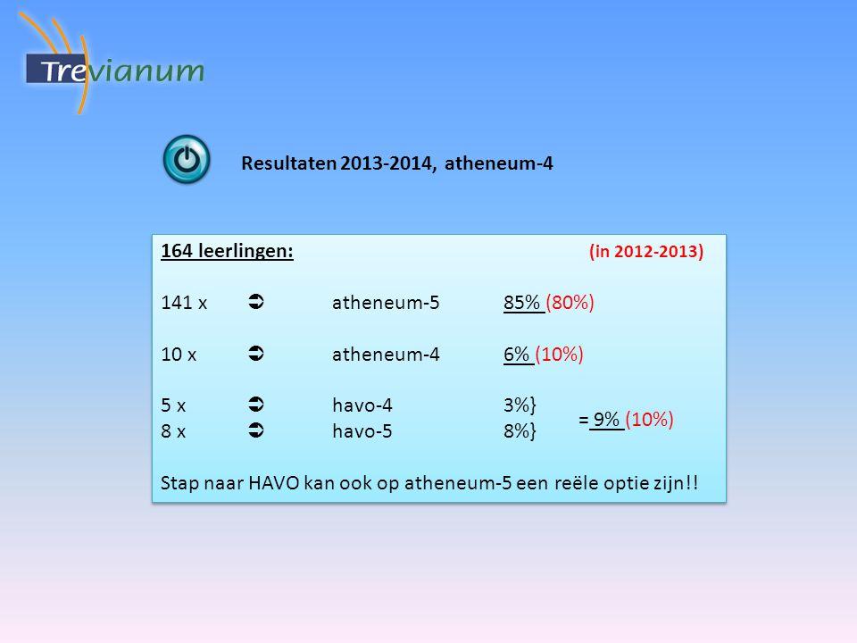 164 leerlingen: (in 2012-2013) 141 x  atheneum-585% (80%) 10 x  atheneum-46% (10%) 5 x  havo-43%} 8 x  havo-58%} Stap naar HAVO kan ook op atheneum-5 een reële optie zijn!.