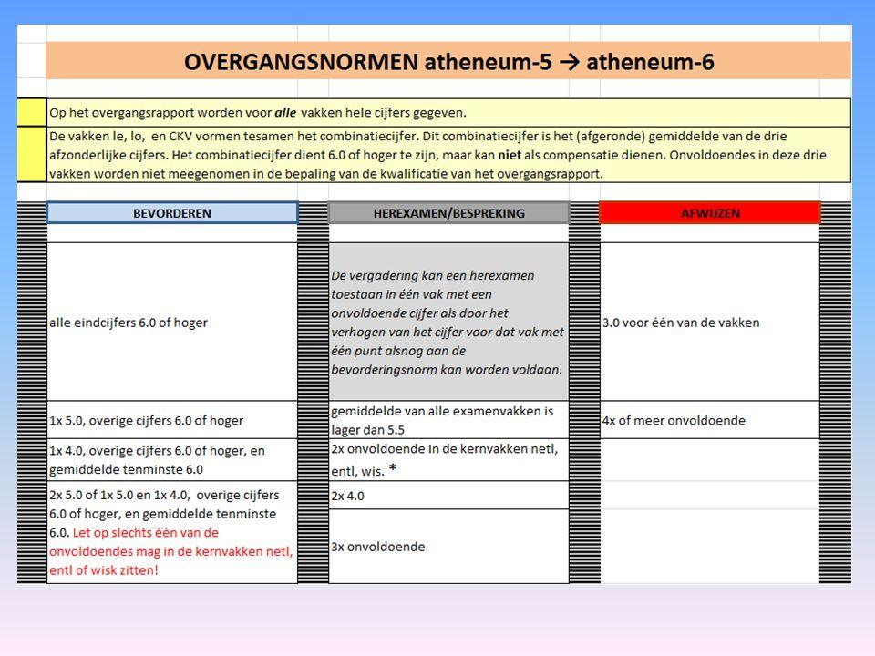 COÖRDINATOR ATHENEUM BOVENBOUW ATHENEUM-5 ATHENEUM-6 Dhr. F. Vervoort (Du)