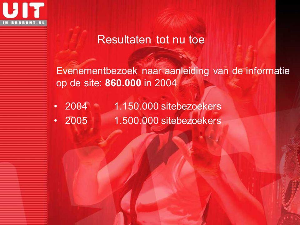 Evenementbezoek naar aanleiding van de informatie op de site: 860.000 in 2004 Resultaten tot nu toe 2004 1.150.000 sitebezoekers 20051.500.000 sitebez