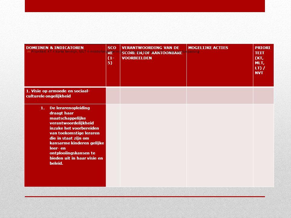 DOMEINEN & INDICATOREN SCO RE (1- 5) VERANTWOORDING VAN DE SCORE EN/OF AANTOONBARE VOORBEELDEN MOGELIJKE ACTIES PRIORI TEIT (KT, MLT, LT) / NVT 1.