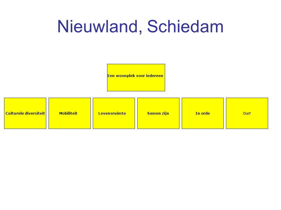 Nieuwland, Schiedam