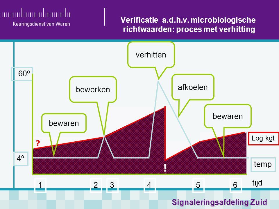 Signaleringsafdeling Zuid tijd temp verhitten afkoelen Log kgt 4º 60º 123546 bewerken Verificatie a.d.h.v. microbiologische richtwaarden: proces met v