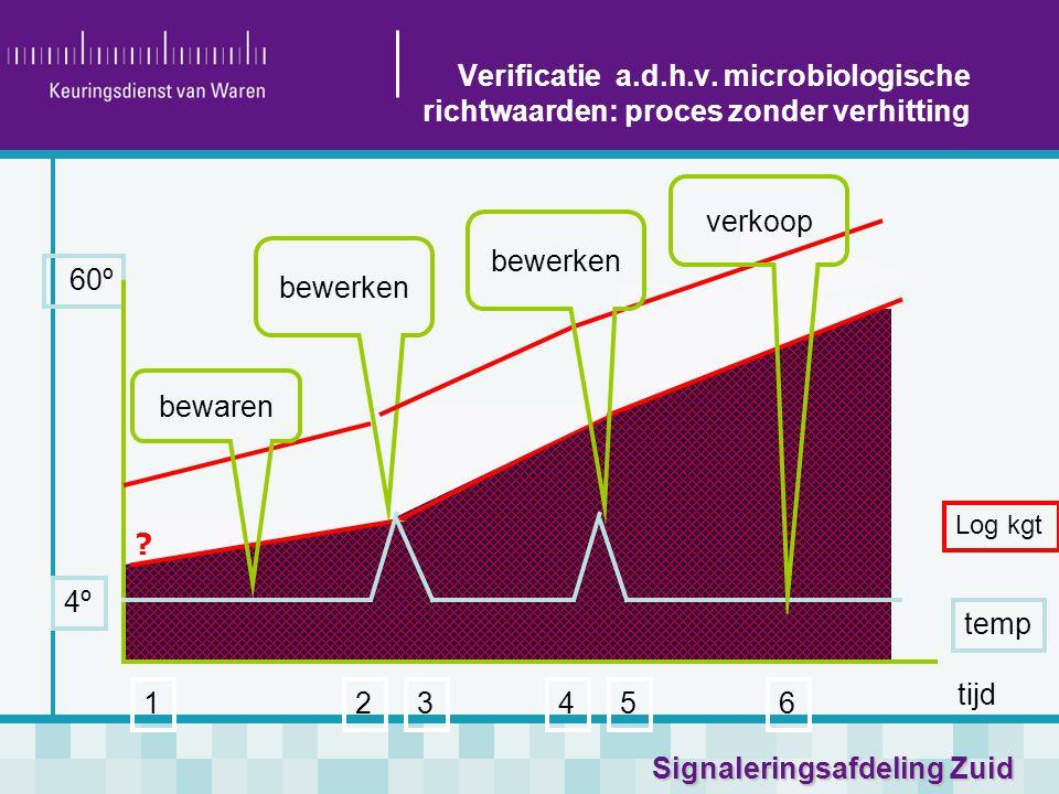 Signaleringsafdeling Zuid tijd temp Log kgt 4º 60º 123546 bewerken Verificatie a.d.h.v. microbiologische richtwaarden: proces zonder verhitting ? bewa