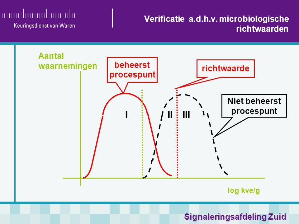 Signaleringsafdeling Zuid Aantal waarnemingen log kve/g IIIIII beheerst procespunt richtwaarde Niet beheerst procespunt Verificatie a.d.h.v. microbiol