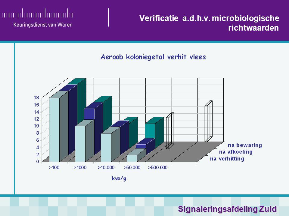 Signaleringsafdeling Zuid Verificatie a.d.h.v. microbiologische richtwaarden