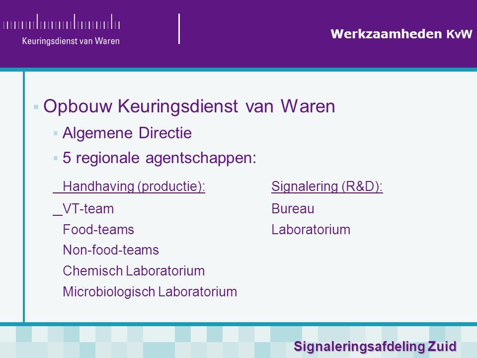 Signaleringsafdeling Zuid Werkzaamheden KvW  Opbouw Keuringsdienst van Waren  Algemene Directie  5 regionale agentschappen: Handhaving (productie):