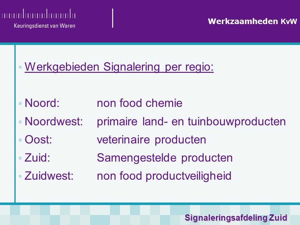 Signaleringsafdeling Zuid Werkzaamheden KvW  Werkgebieden Signalering per regio:  Noord:non food chemie  Noordwest: primaire land- en tuinbouwproducten  Oost:veterinaire producten  Zuid:Samengestelde producten  Zuidwest: non food productveiligheid