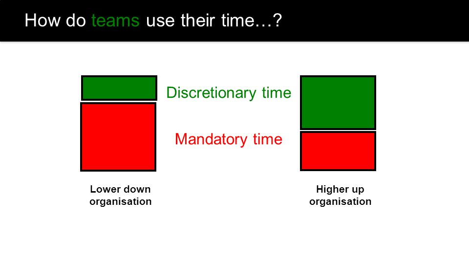 How do teams use their time…? Discretionary time Mandatory time Lower down organisation Higher up organisation