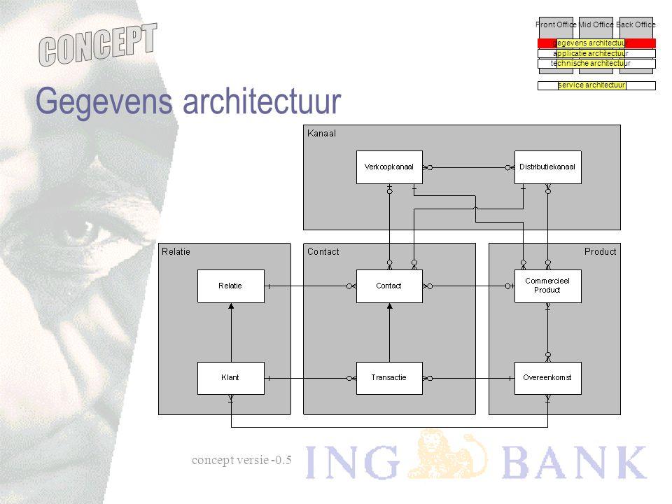 concept versie -0.5 Front OfficeMid OfficeBack Office Perspectieven gegevens architectuur applicatie architectuur technische architectuur service arch