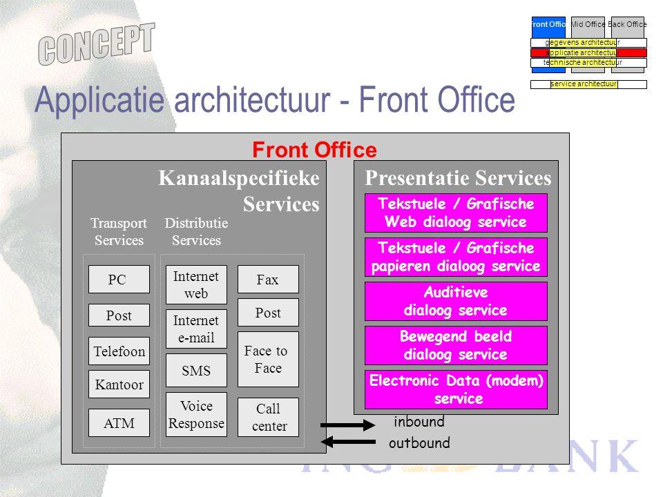 concept versie -0.5 Gegevens architectuur Front OfficeMid OfficeBack Office gegevens architectuur applicatie architectuur technische architectuur serv