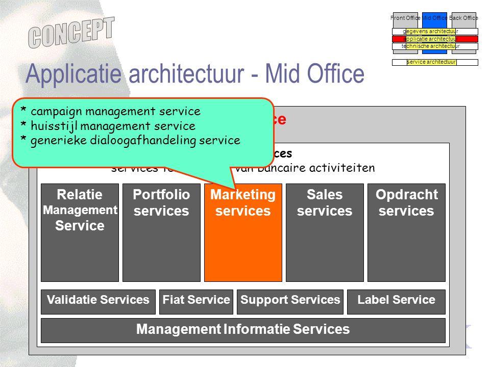 concept versie -0.5 Mid Office Applicatie architectuur - Mid Office Banking Services services ten behoeve van bancaire activiteiten Front OfficeMid Of