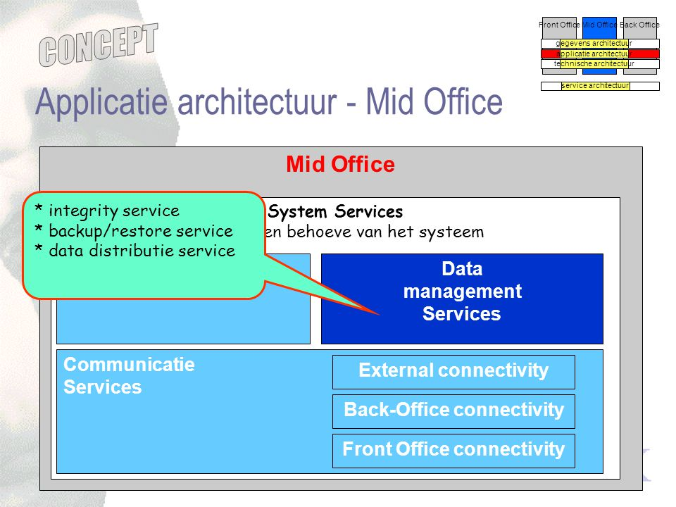 concept versie -0.5 Mid Office System Services services ten behoeve van het systeem Applicatie architectuur - Mid Office Front OfficeMid OfficeBack Of