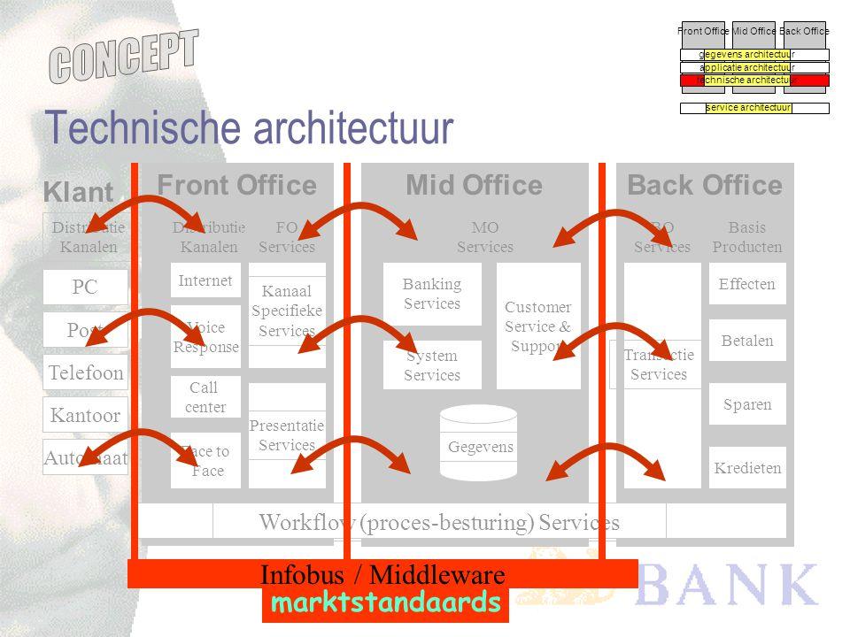 concept versie -0.5 Mid Office System Services services ten behoeve van het systeem Applicatie architectuur - Mid Office Front OfficeMid OfficeBack Of