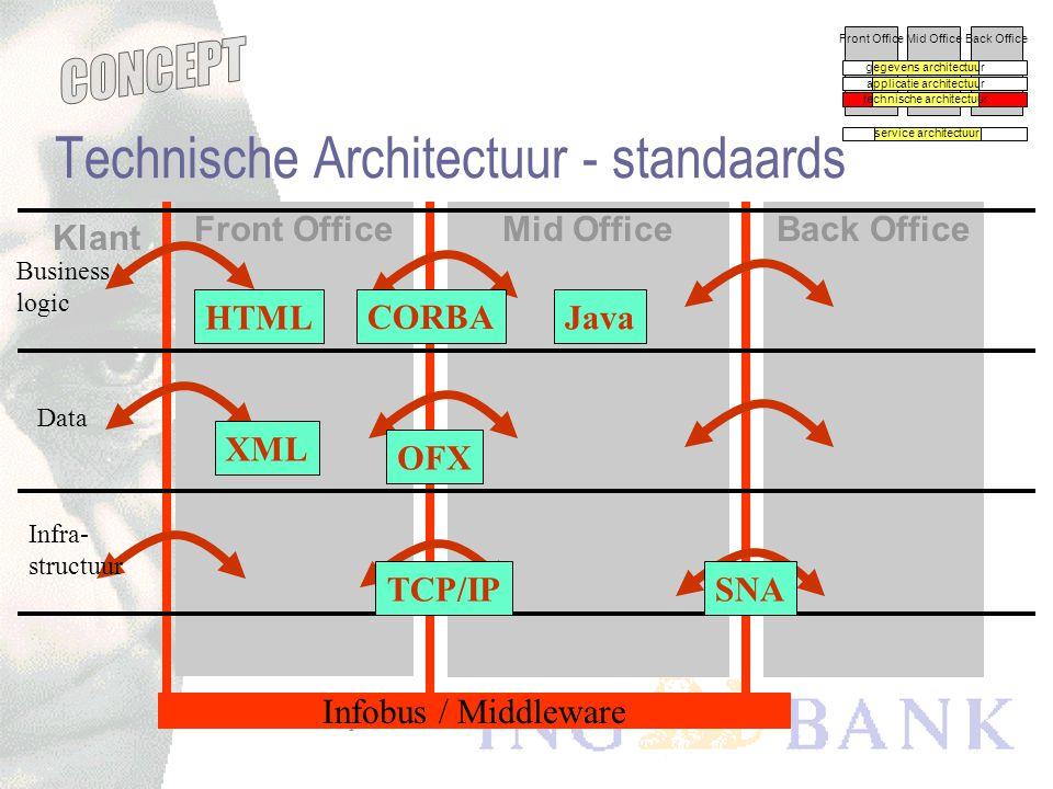 concept versie -0.5 Technische architectuur Front OfficeMid OfficeBack Office gegevens architectuur applicatie architectuur technische architectuur se