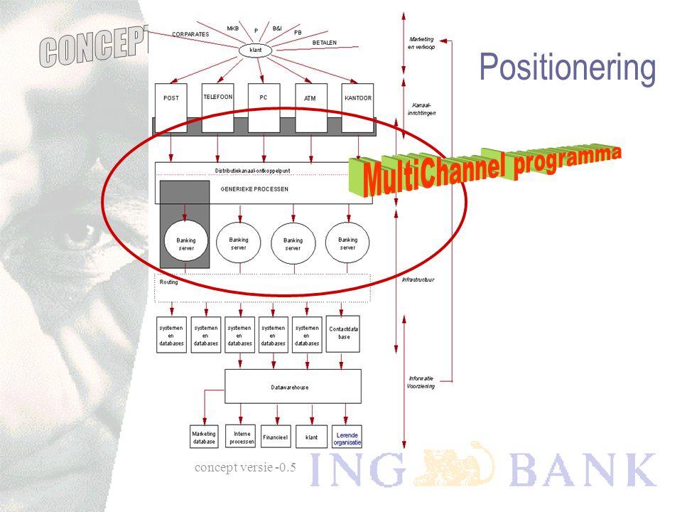 concept versie -0.5 Uitgangspunten  Raamwerk: Distributie Management  Hoofddoelstelling Multi Channeling:  Integraal klantbeeld t.b.v. eenduidige k