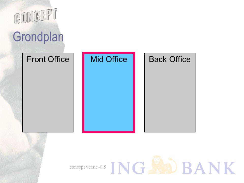 concept versie -0.5 Grondplan Front OfficeMid OfficeBack Office Mid Office