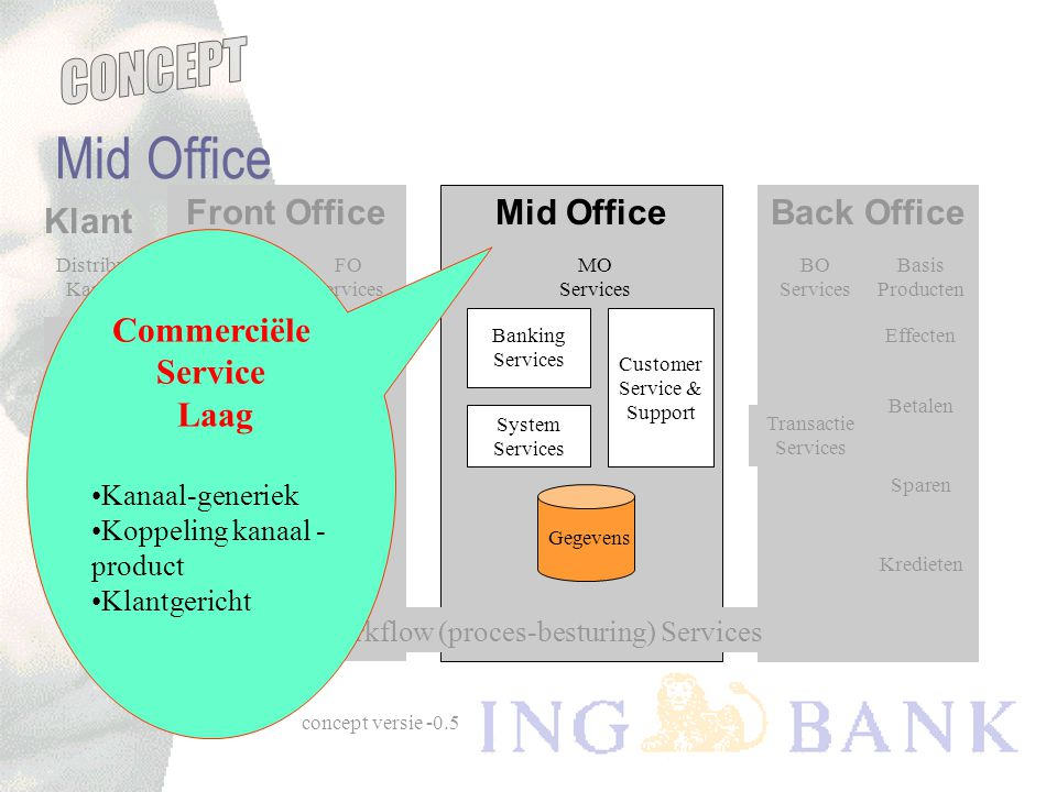 concept versie -0.5 Mid Office Banking Services System Services Back Office Effecten Betalen Sparen Kredieten Customer Service & Support MO Services B