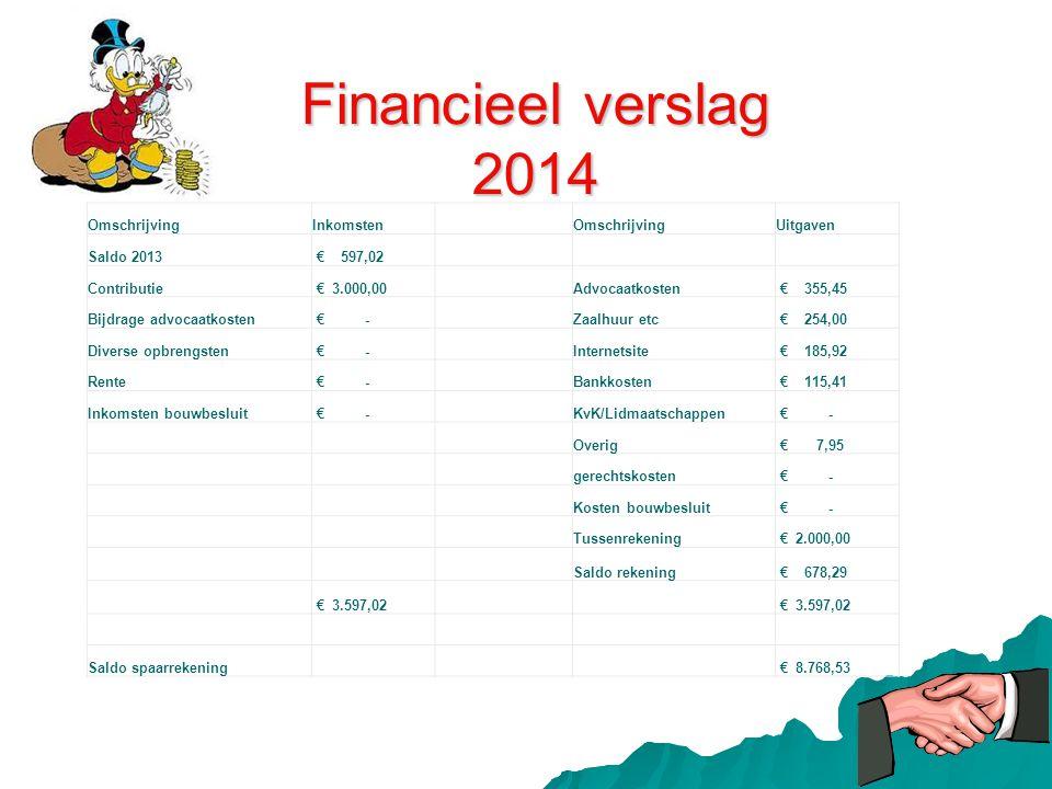 Financieel verslag 2014 OmschrijvingInkomsten OmschrijvingUitgaven Saldo 2013 € 597,02 Contributie € 3.000,00Advocaatkosten € 355,45 Bijdrage advocaat