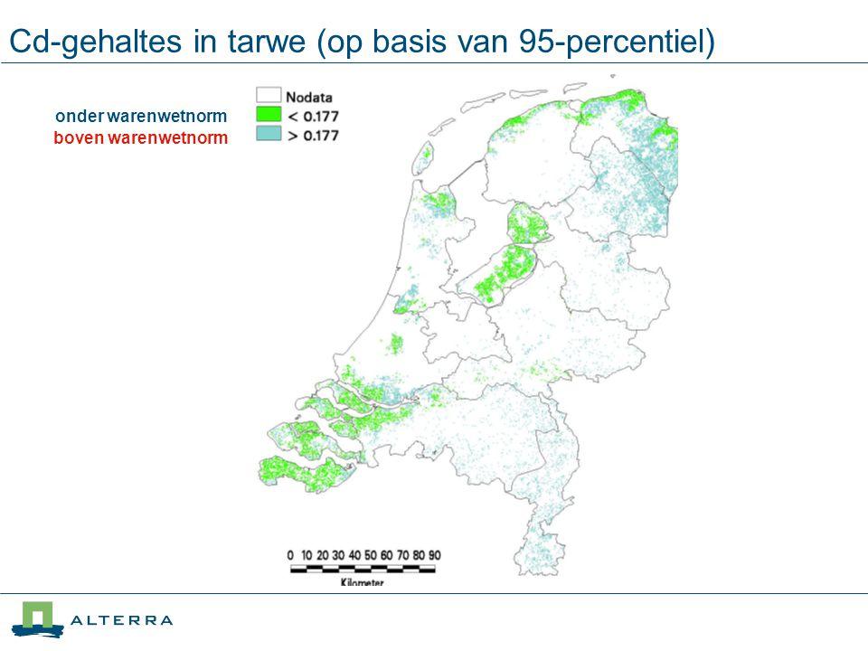 Cd-gehaltes in tarwe (op basis van 95-percentiel ) onder warenwetnorm boven warenwetnorm