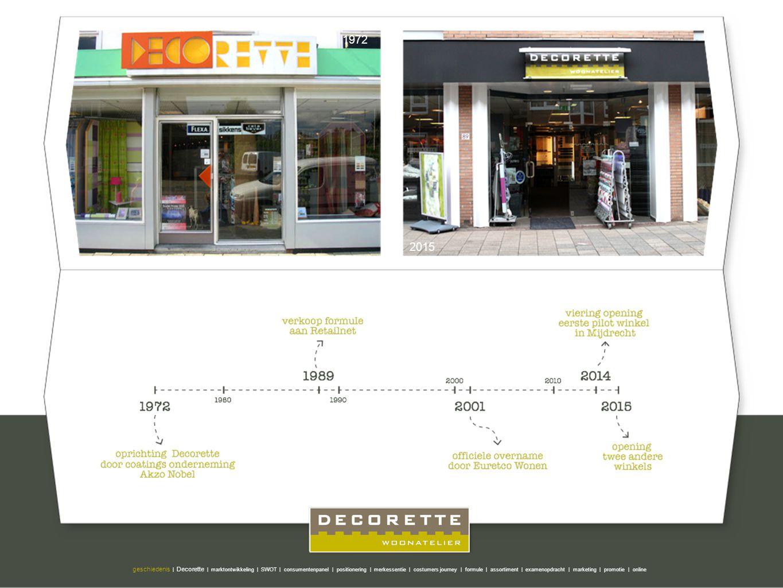 1972 2015 geschiedenis | Decorette | marktontwikkeling | SWOT | consumentenpanel | positionering | merkessentie | costumers journey | formule | assort