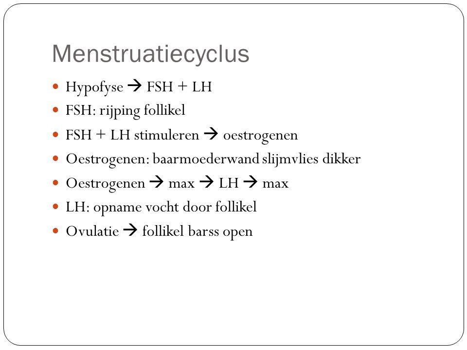 Menstruatiecyclus Hypofyse  FSH + LH FSH: rijping follikel FSH + LH stimuleren  oestrogenen Oestrogenen: baarmoederwand slijmvlies dikker Oestrogene