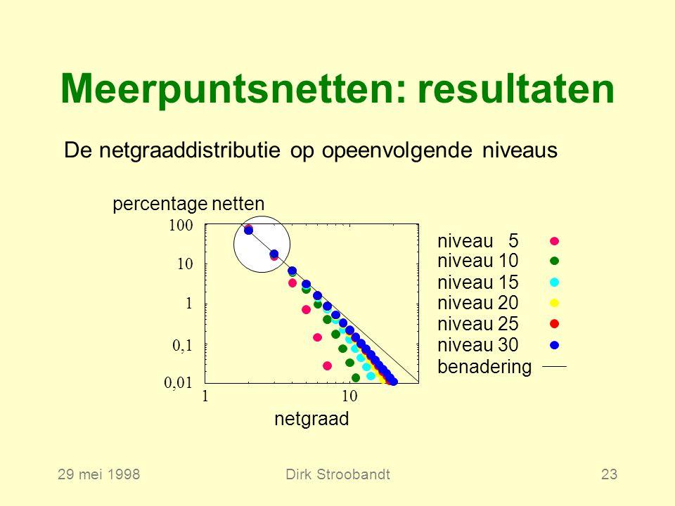 29 mei 1998Dirk Stroobandt23 Meerpuntsnetten: resultaten De netgraaddistributie op opeenvolgende niveaus niveau 5 niveau 10 niveau 15 niveau 20 niveau 25 niveau 30 benadering