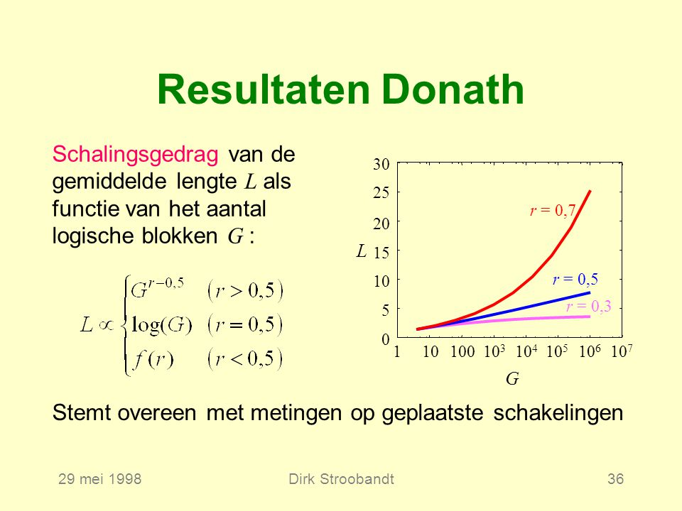 29 mei 1998Dirk Stroobandt36 Resultaten Donath Schalingsgedrag van de gemiddelde lengte L als functie van het aantal logische blokken G : L G 0 5 10 15 20 25 30 11010010 3 10 6 10 5 10 4 10 7 r = 0,7 r = 0,5 r = 0,3 Stemt overeen met metingen op geplaatste schakelingen