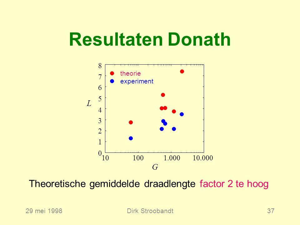 29 mei 1998Dirk Stroobandt37 Resultaten Donath Theoretische gemiddelde draadlengte factor 2 te hoog 10.000 L G 1 2 3 4 6 5 7 101001.000 8 experiment theorie 0